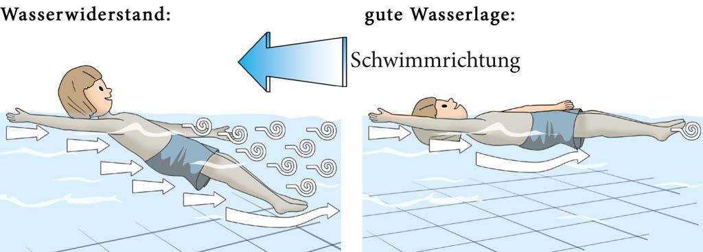 Je flacher man auf dem Wasser liegt, desto einfacher ist das Vorwärtskommen